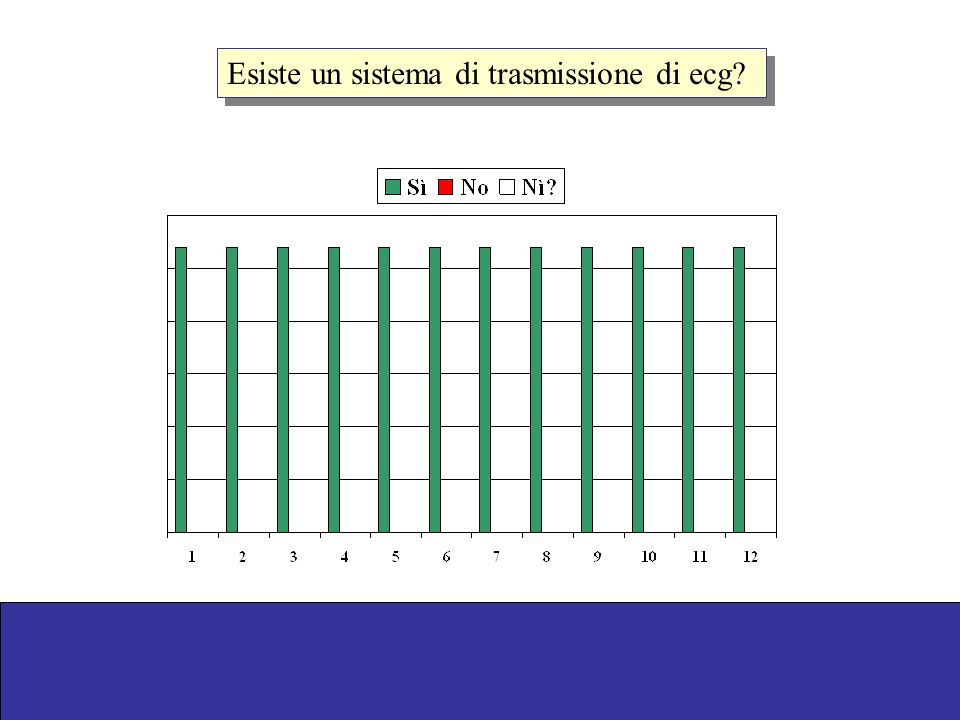 Esiste un sistema di trasmissione di ecg