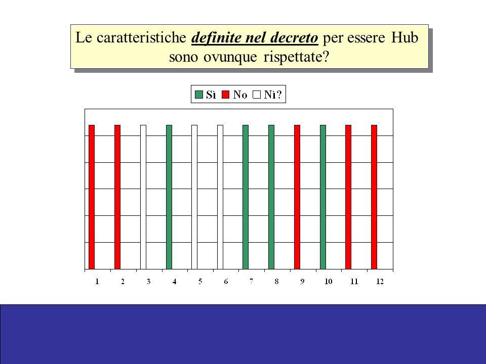 Le caratteristiche definite nel decreto per essere Hub