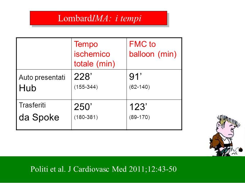 LombardIMA: i tempi 228' 91' da Spoke 250' 123'