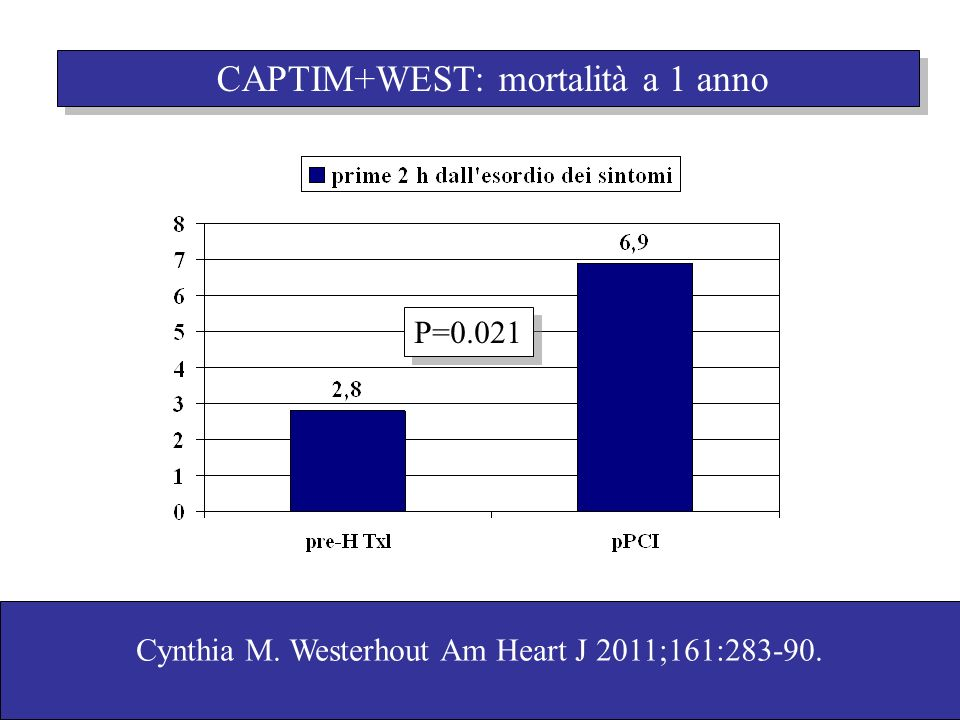CAPTIM+WEST: mortalità a 1 anno
