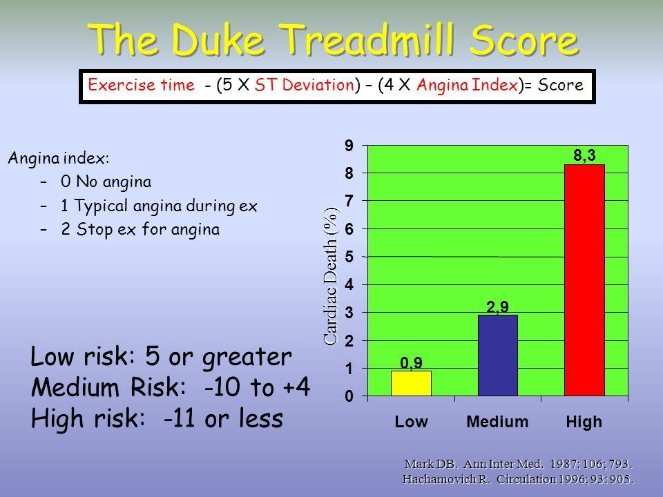 The Duke Treadmill Score