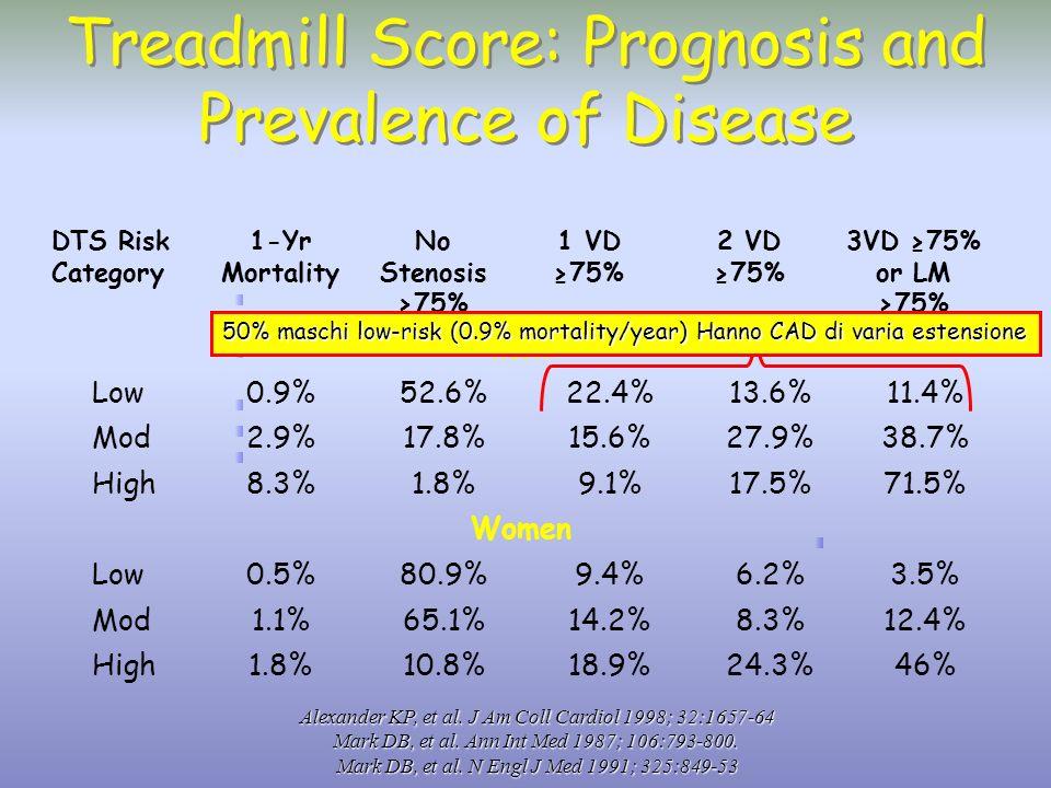 Treadmill Score: Prognosis and Prevalence of Disease
