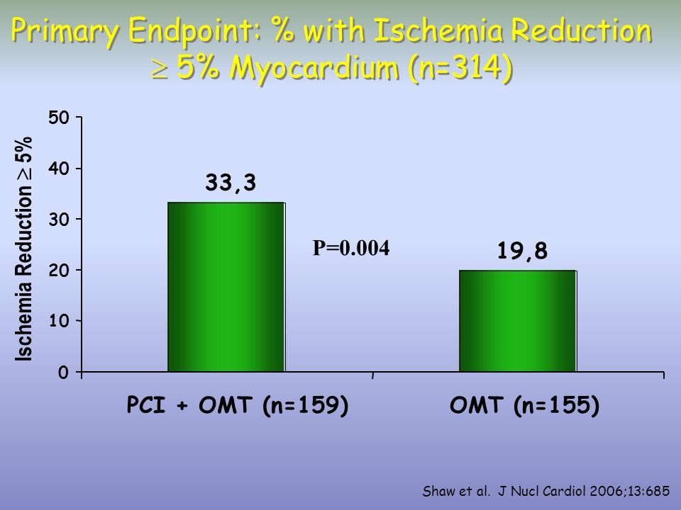 Primary Endpoint: % with Ischemia Reduction  5% Myocardium (n=314)