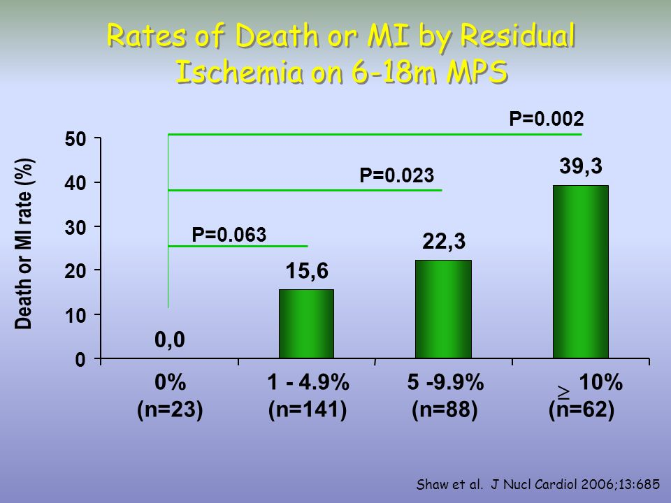 Rates of Death or MI by Residual Ischemia on 6-18m MPS