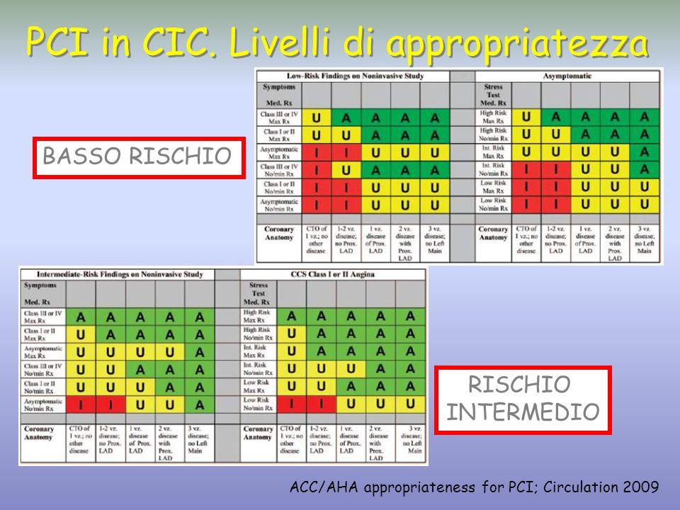 PCI in CIC. Livelli di appropriatezza