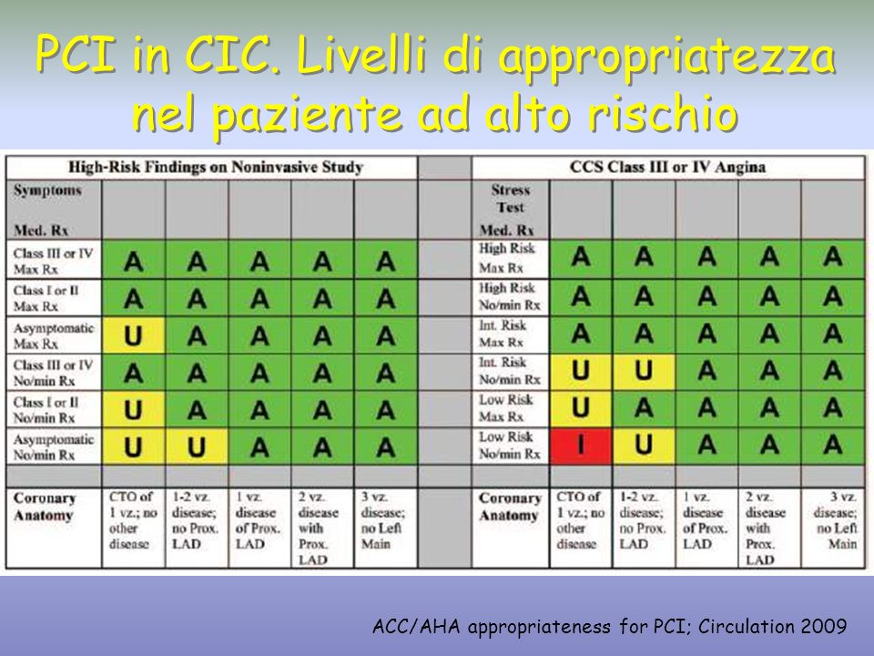 PCI in CIC. Livelli di appropriatezza nel paziente ad alto rischio