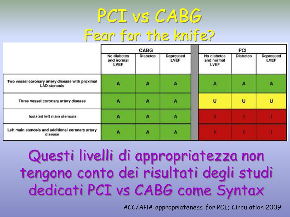 PCI vs CABG Fear for the knife