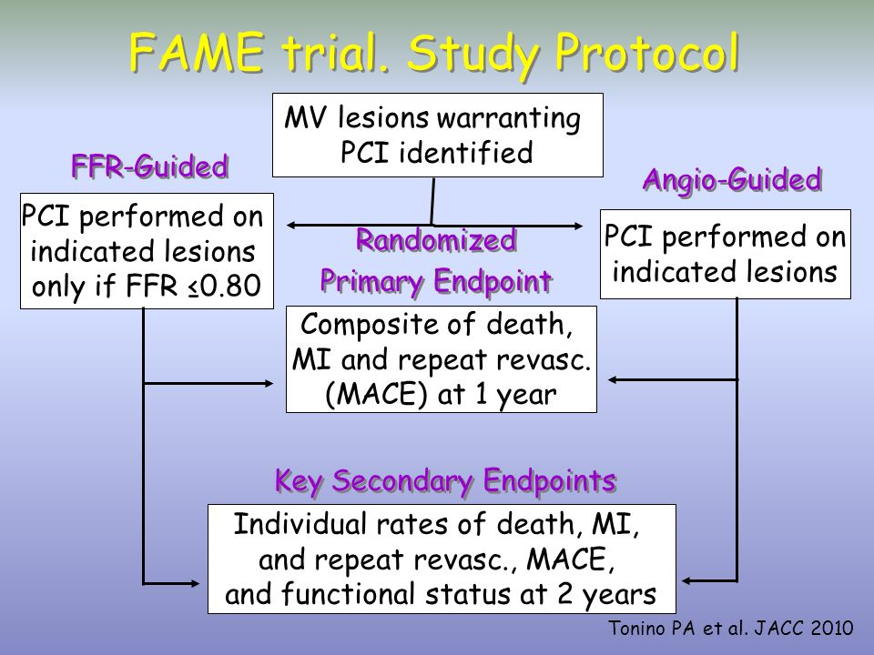 FAME trial. Study Protocol