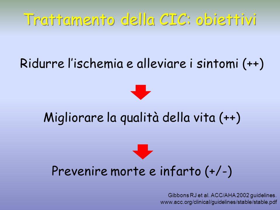 Trattamento della CIC: obiettivi