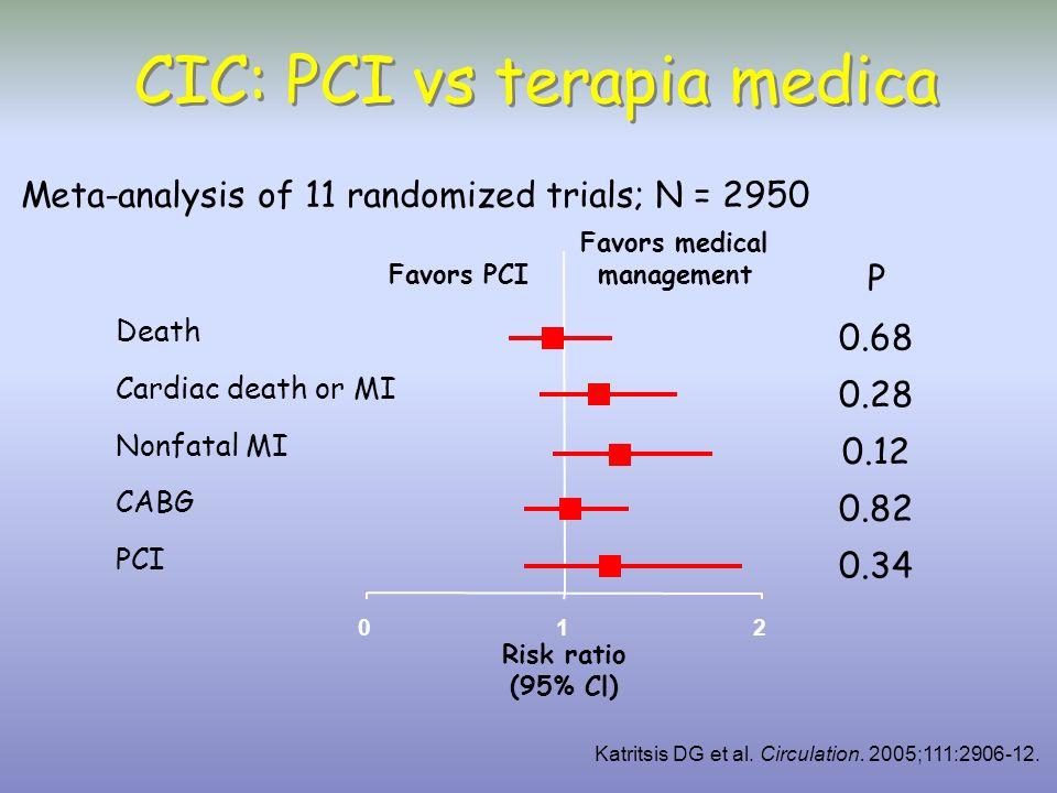 CIC: PCI vs terapia medica