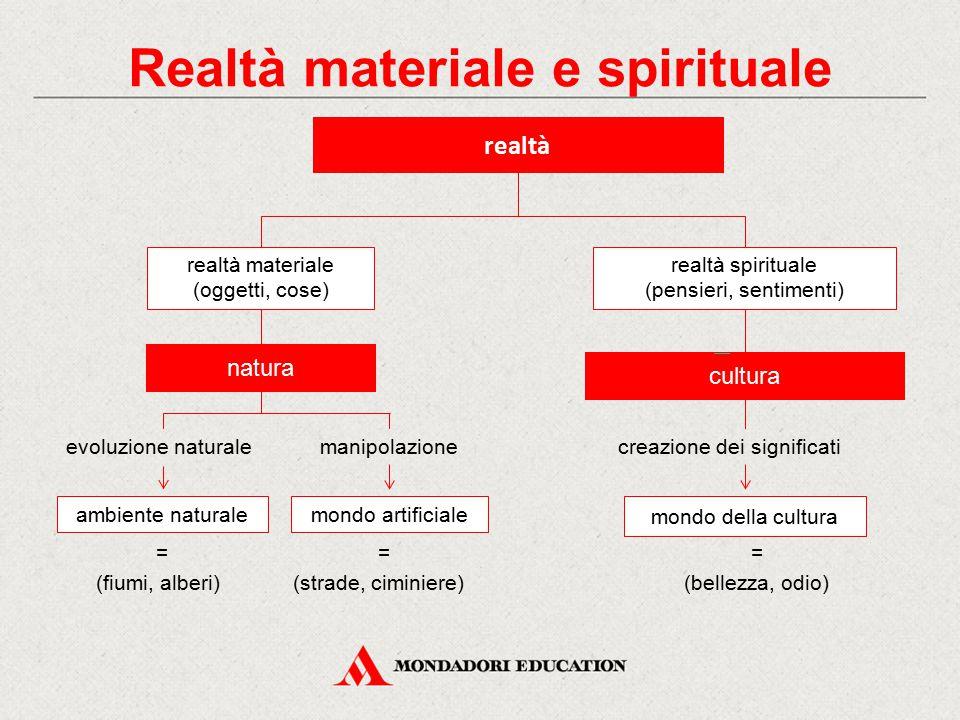 Realtà materiale e spirituale