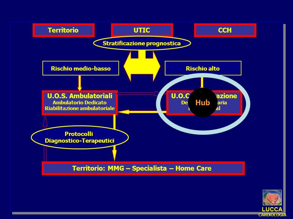 Hub Territorio UTIC CCH U.O.S. Ambulatoriali U.O.C. Riabilitazione