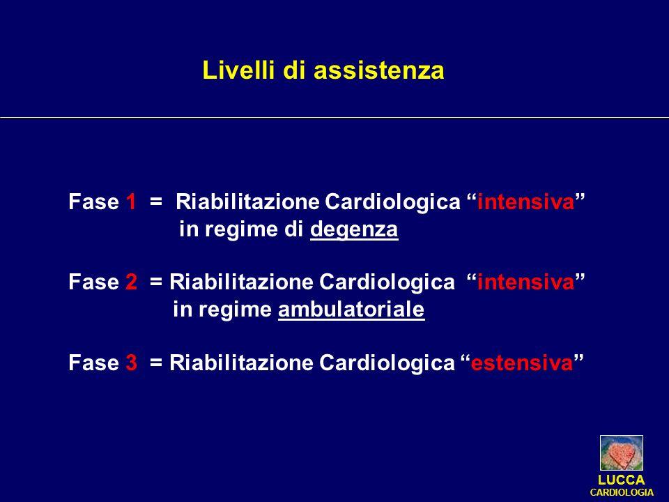 Livelli di assistenza Fase 1 = Riabilitazione Cardiologica intensiva