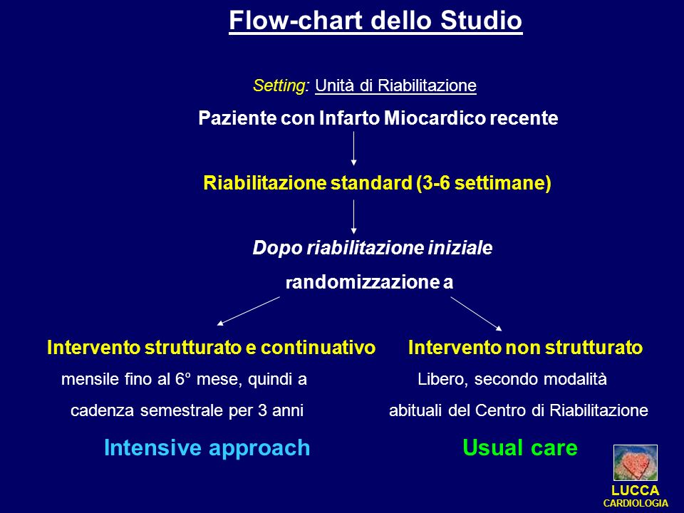 Flow-chart dello Studio