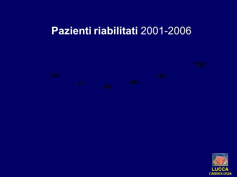 Pazienti riabilitati 2001-2006