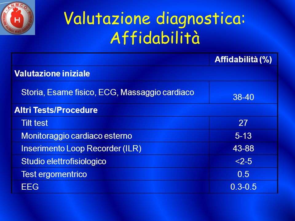 Valutazione diagnostica: Affidabilità