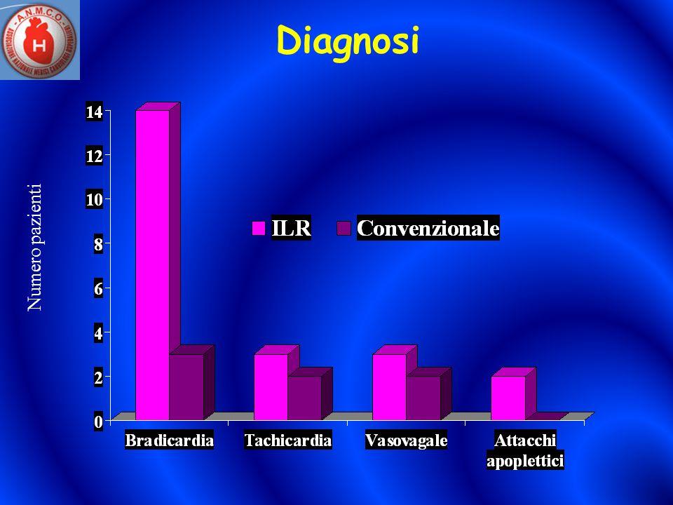 Diagnosi Numero pazienti