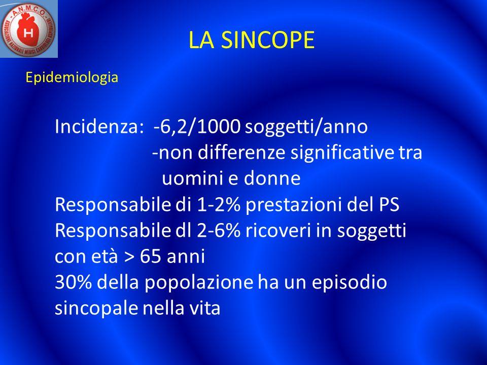 LA SINCOPE Incidenza: -6,2/1000 soggetti/anno