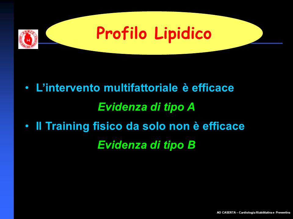 Profilo Lipidico L'intervento multifattoriale è efficace