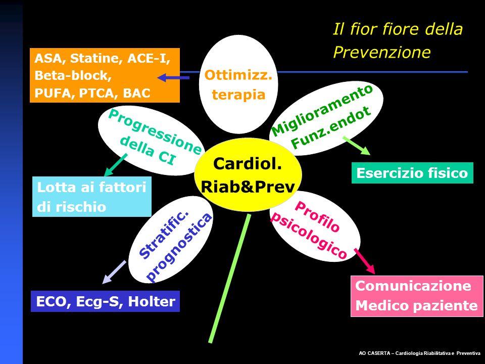 Il fior fiore della Prevenzione Cardiol. Riab&Prev Ottimizz. terapia