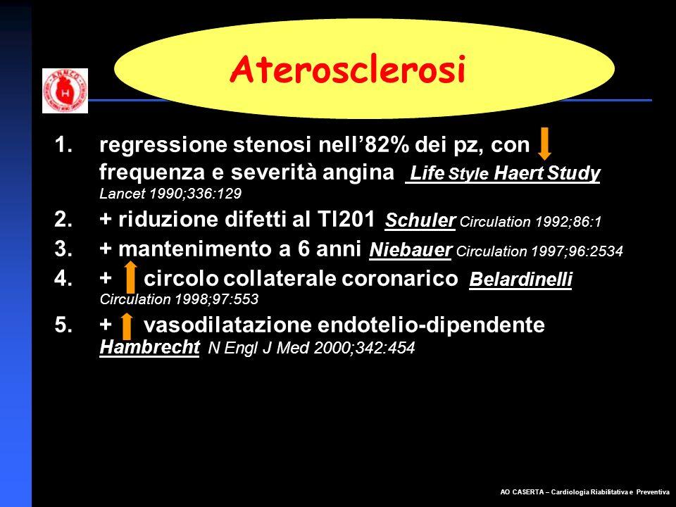 Aterosclerosi regressione stenosi nell'82% dei pz, con frequenza e severità angina Life Style Haert Study Lancet 1990;336:129.