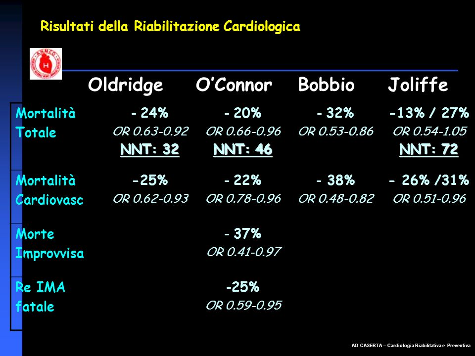 Risultati della Riabilitazione Cardiologica
