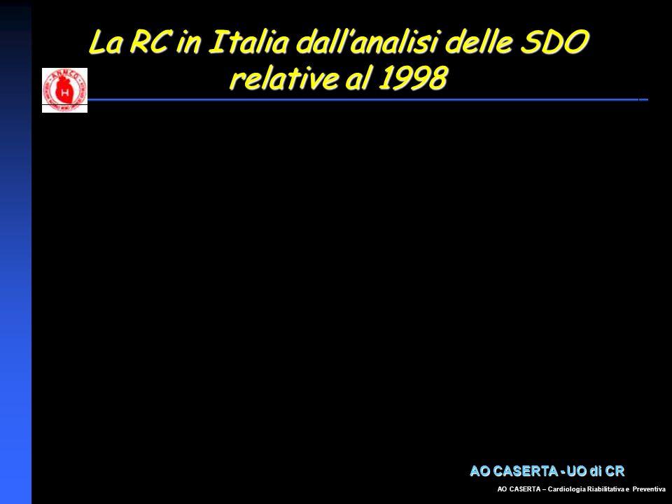 La RC in Italia dall'analisi delle SDO relative al 1998