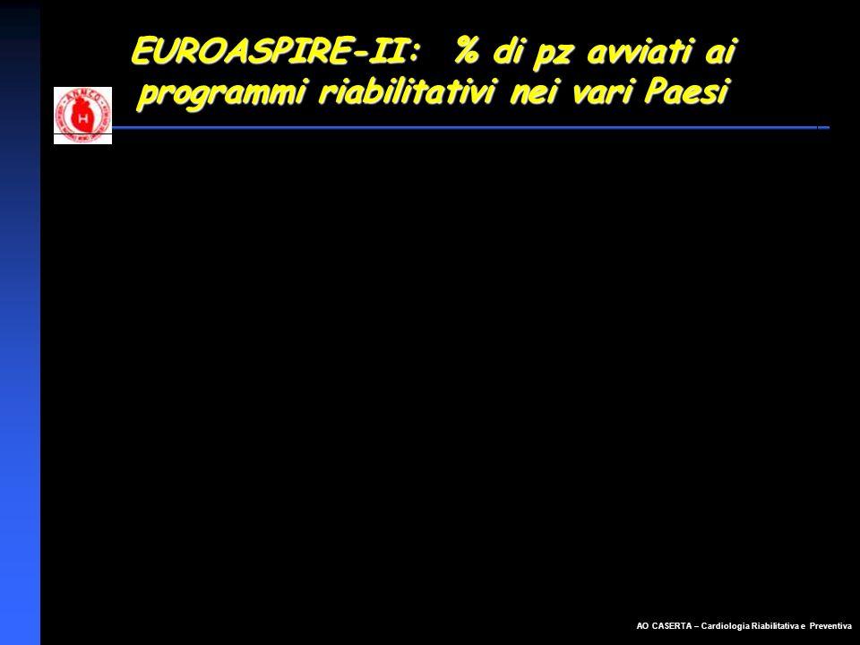 EUROASPIRE-II: % di pz avviati ai programmi riabilitativi nei vari Paesi