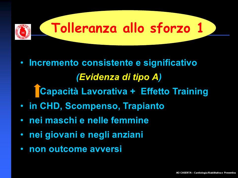Tolleranza allo sforzo 1 Capacità Lavorativa + Effetto Training