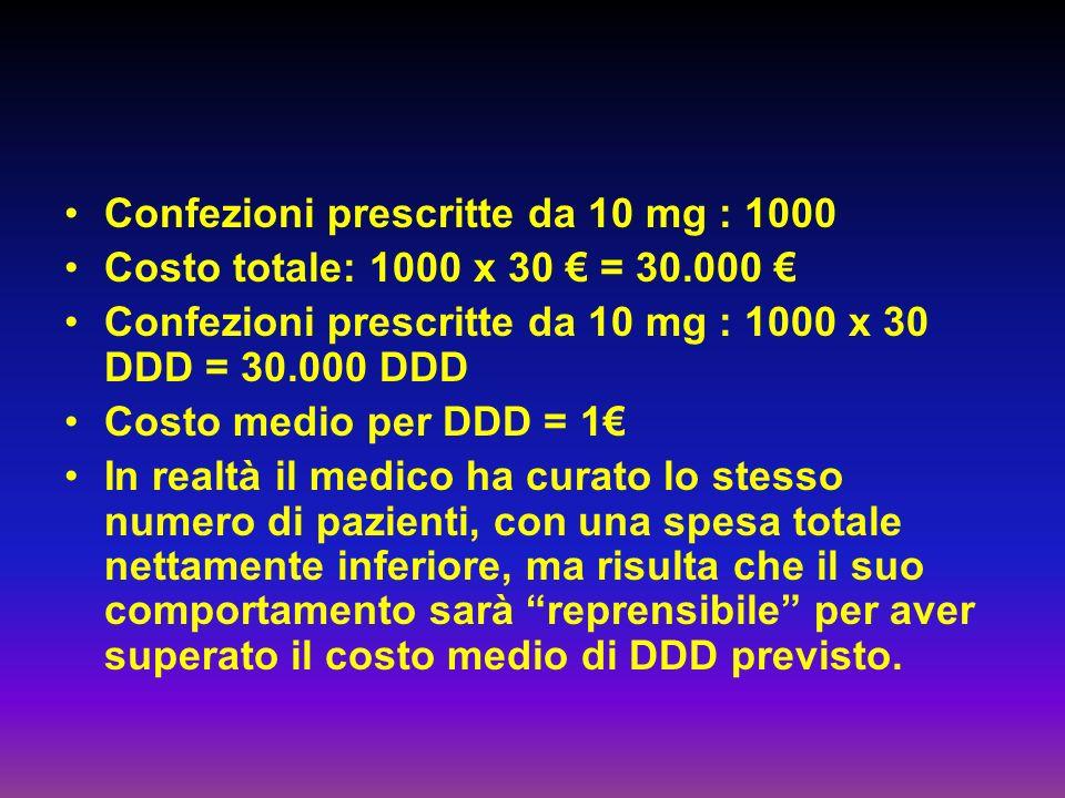 Confezioni prescritte da 10 mg : 1000
