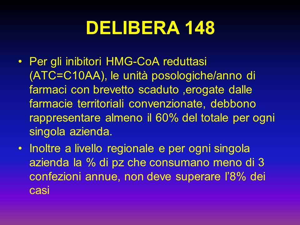 DELIBERA 148