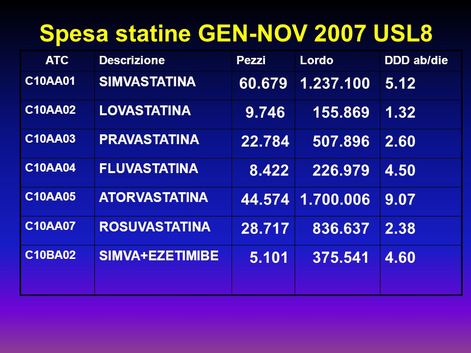 Spesa statine GEN-NOV 2007 USL8