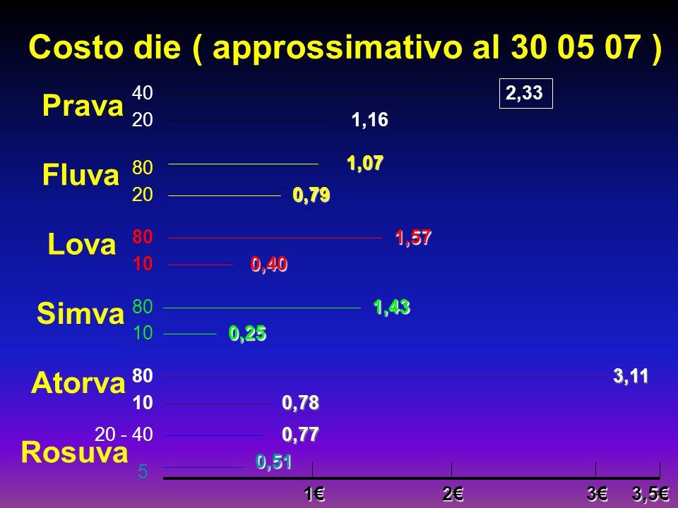 Costo die ( approssimativo al 30 05 07 )