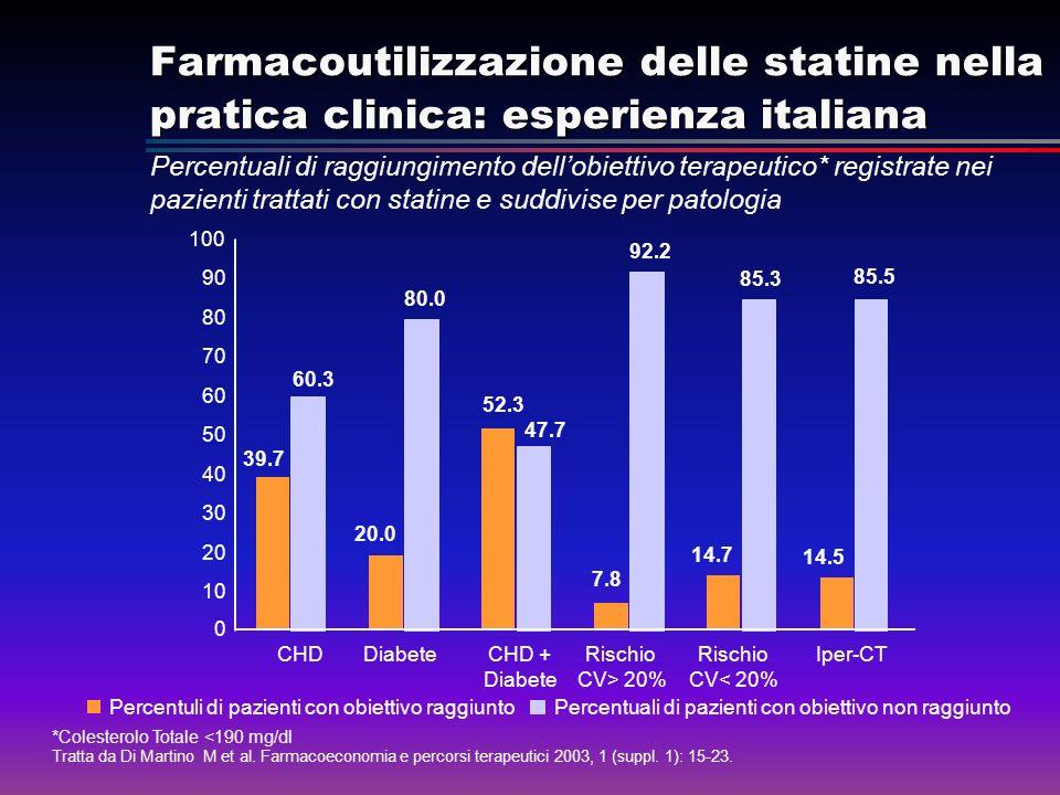 Farmacoutilizzazione delle statine nella pratica clinica: esperienza italiana