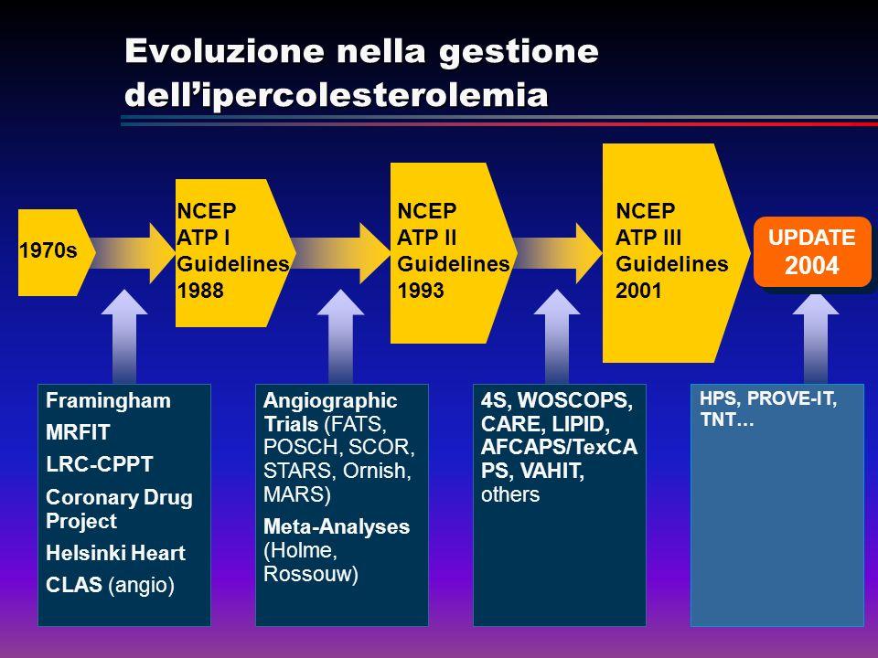 Evoluzione nella gestione dell'ipercolesterolemia