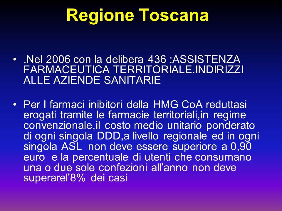 Regione Toscana .Nel 2006 con la delibera 436 :ASSISTENZA FARMACEUTICA TERRITORIALE.INDIRIZZI ALLE AZIENDE SANITARIE.