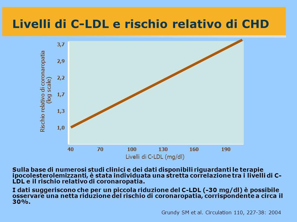 Livelli di C-LDL e rischio relativo di CHD