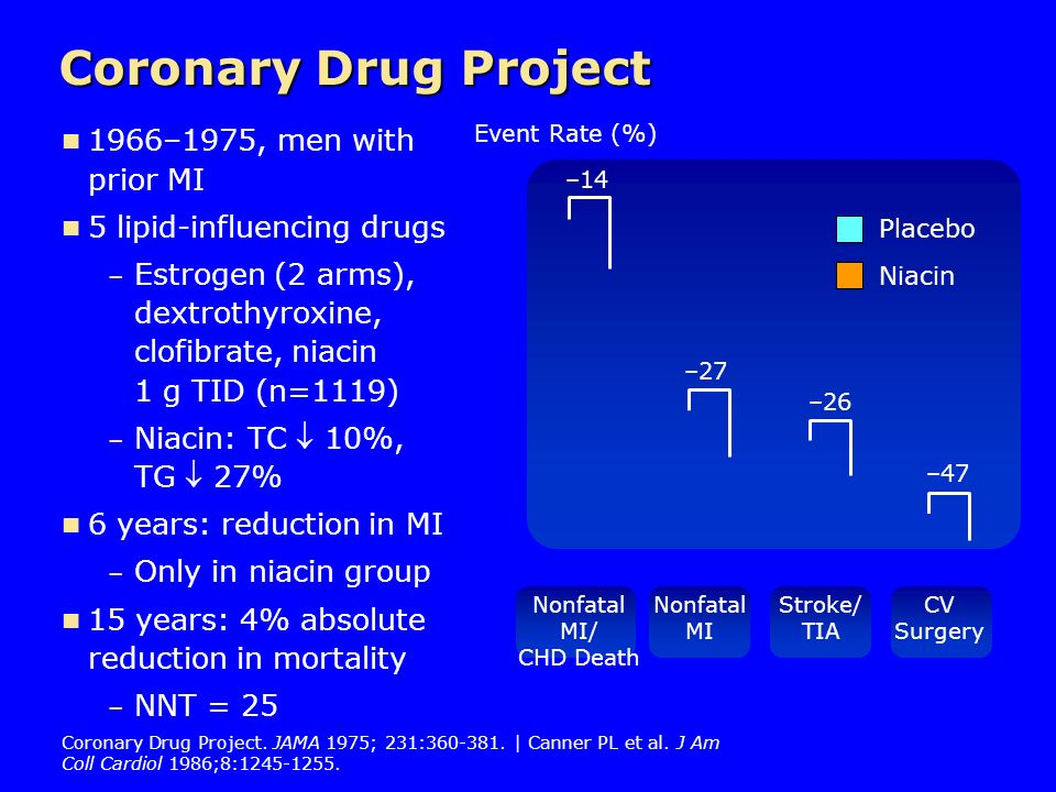 Coronary Drug Project 1966–1975, men with prior MI