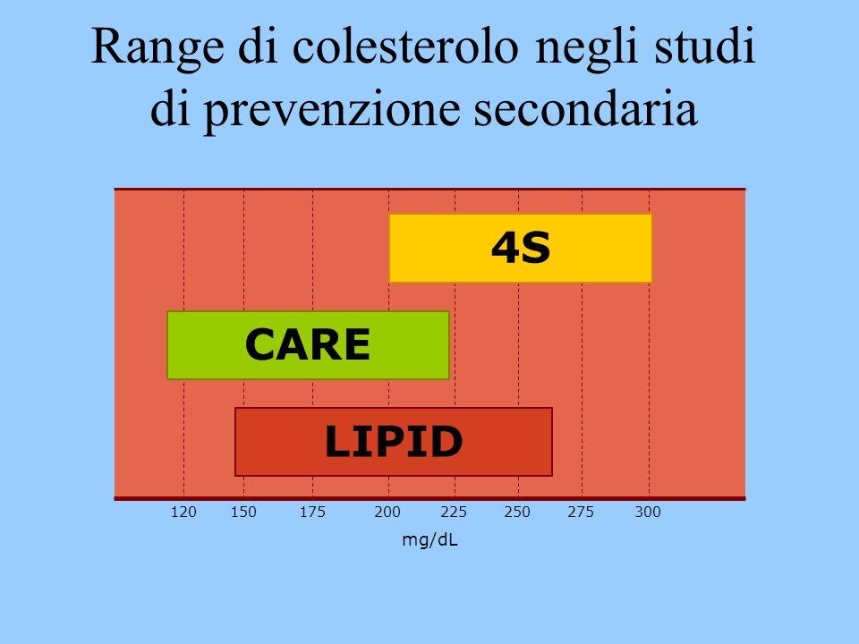 Range di colesterolo negli studi di prevenzione secondaria