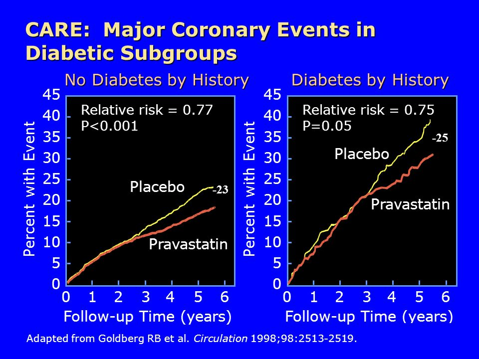 CARE: Major Coronary Events in Diabetic Subgroups