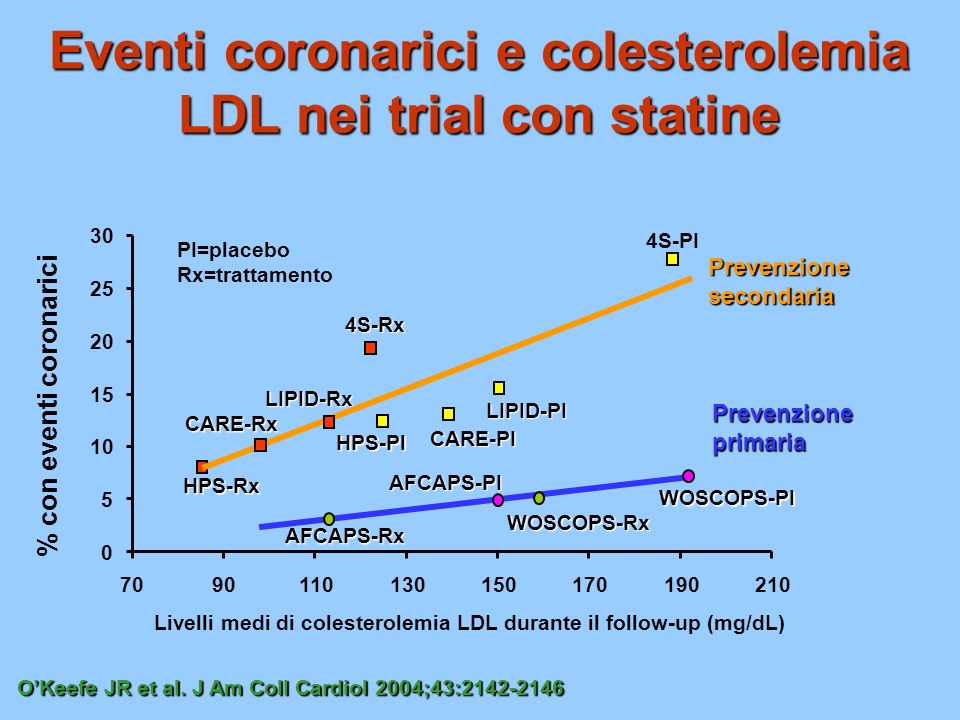 Eventi coronarici e colesterolemia LDL nei trial con statine