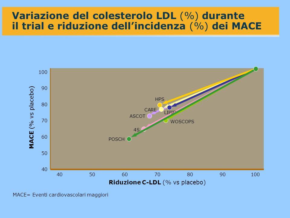 Riduzione C-LDL (% vs placebo)
