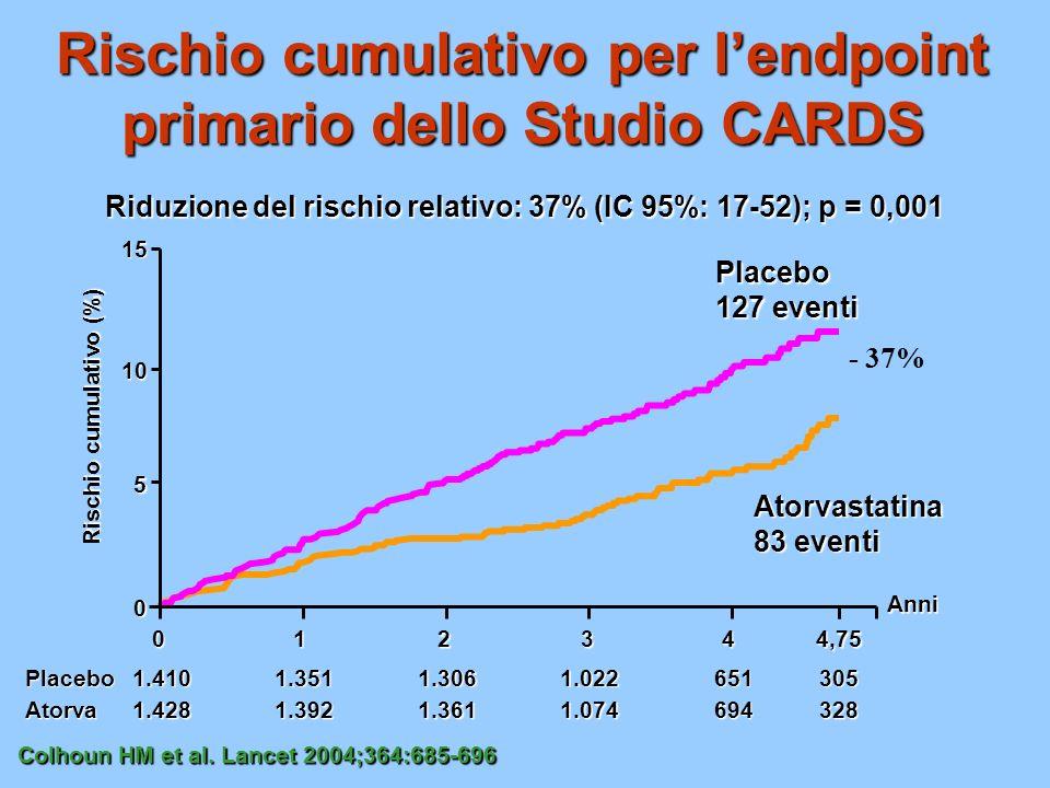 Rischio cumulativo per l'endpoint primario dello Studio CARDS