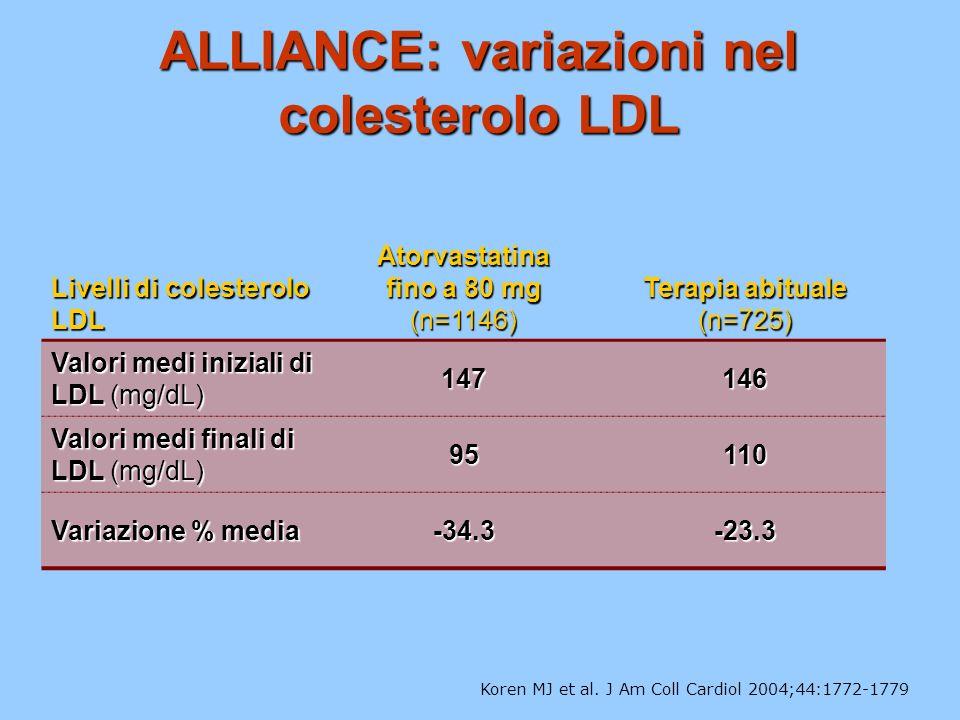 ALLIANCE: variazioni nel colesterolo LDL