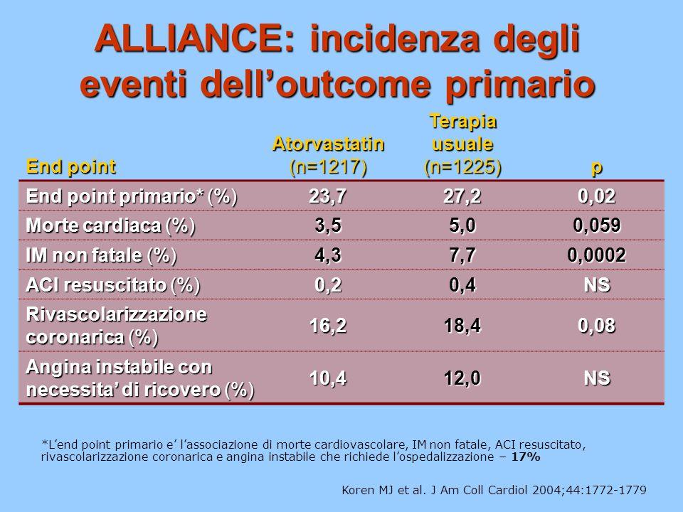 ALLIANCE: incidenza degli eventi dell'outcome primario