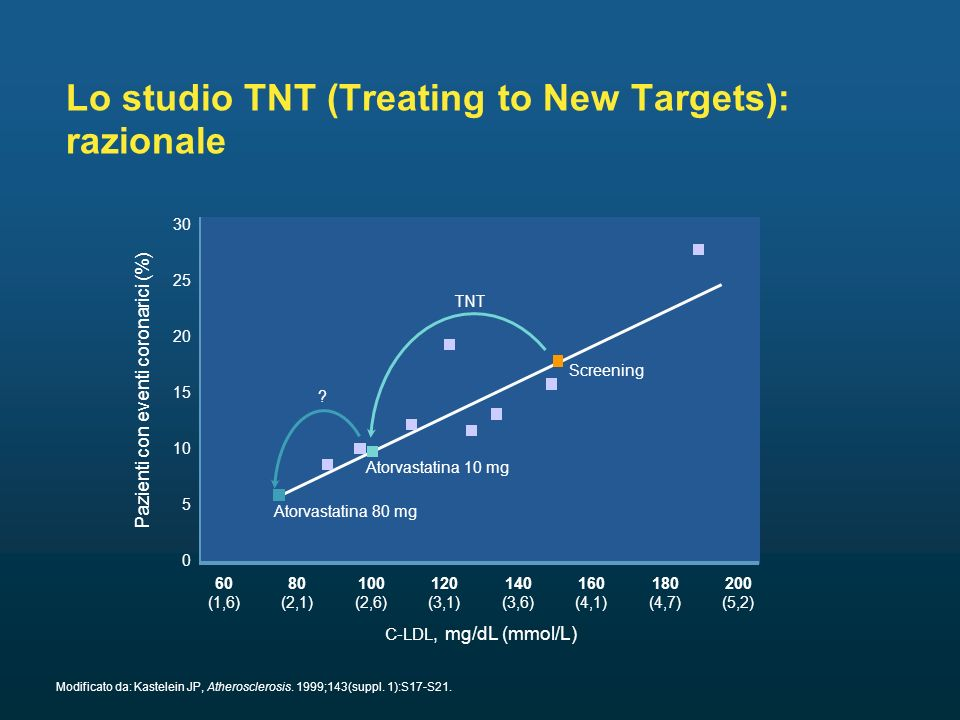 Lo studio TNT (Treating to New Targets): razionale