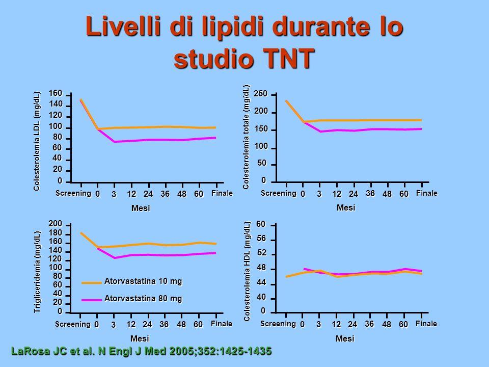 Livelli di lipidi durante lo studio TNT