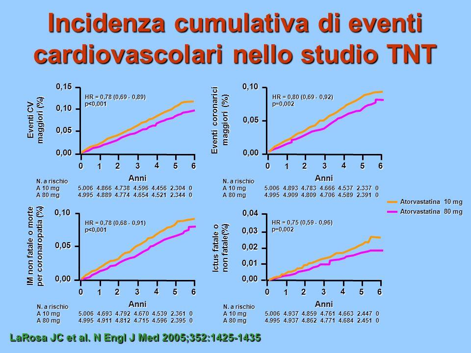 Incidenza cumulativa di eventi cardiovascolari nello studio TNT