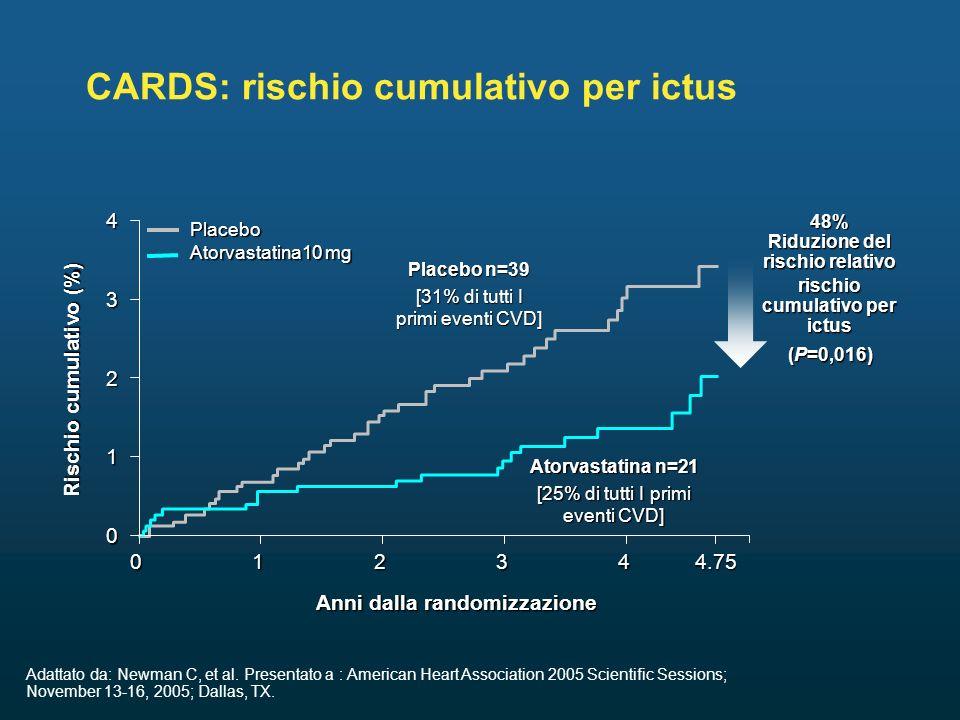CARDS: rischio cumulativo per ictus