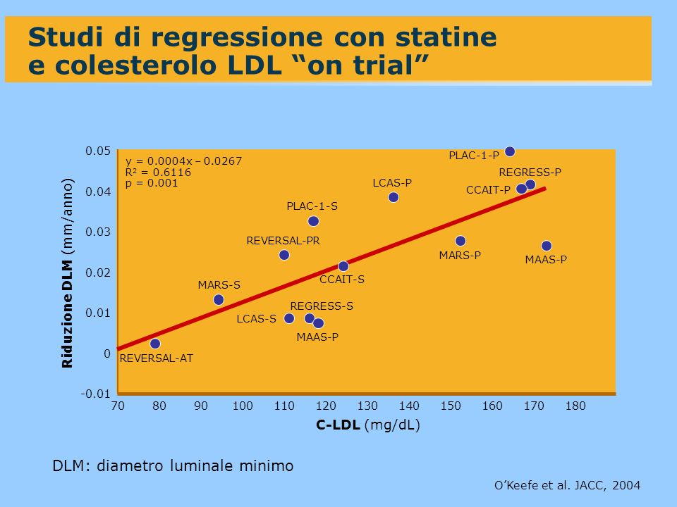 Studi di regressione con statine e colesterolo LDL on trial